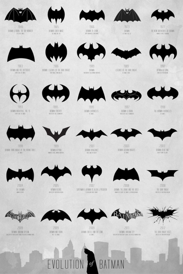 Evolution of the Batman Logo