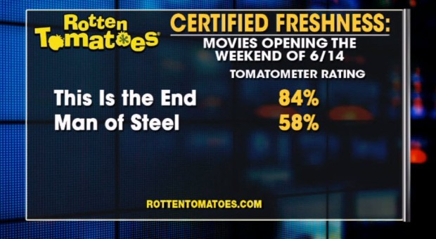Rotten Tomatoes Discusses the 58% Score for Man of Steel